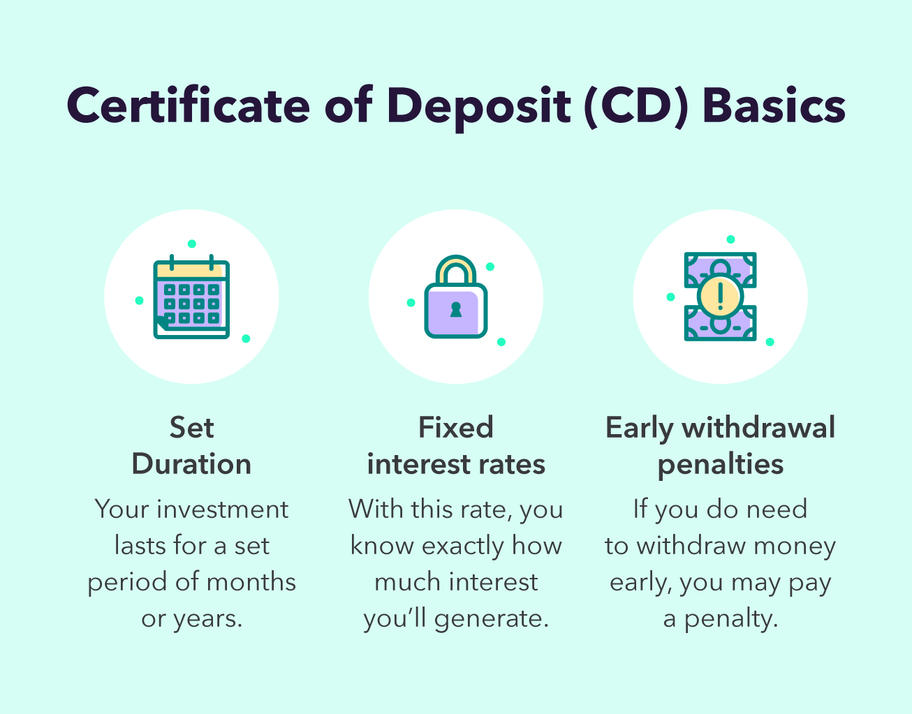 certificate-of-deposit-basics