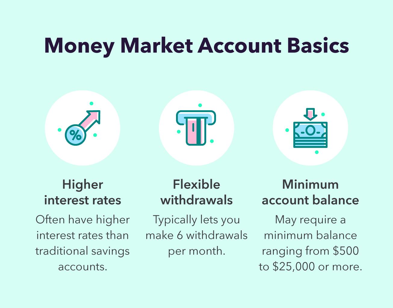 Money Market Account Basics