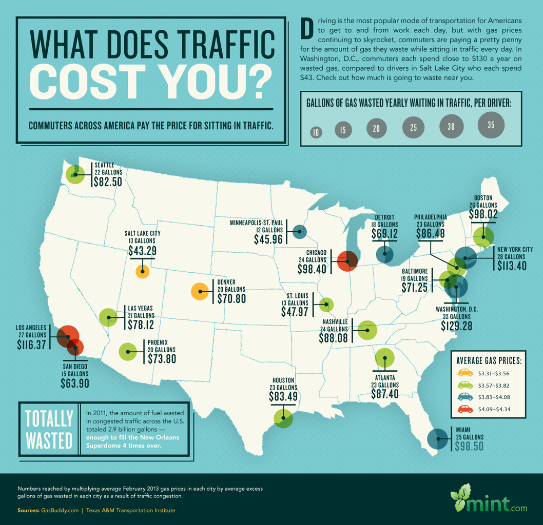 MintLife Blog | Personal Finance News & Advice | What Does Traffic Cost You? A Visual Guide to How Much Commuters Pay to Sit in Traffic