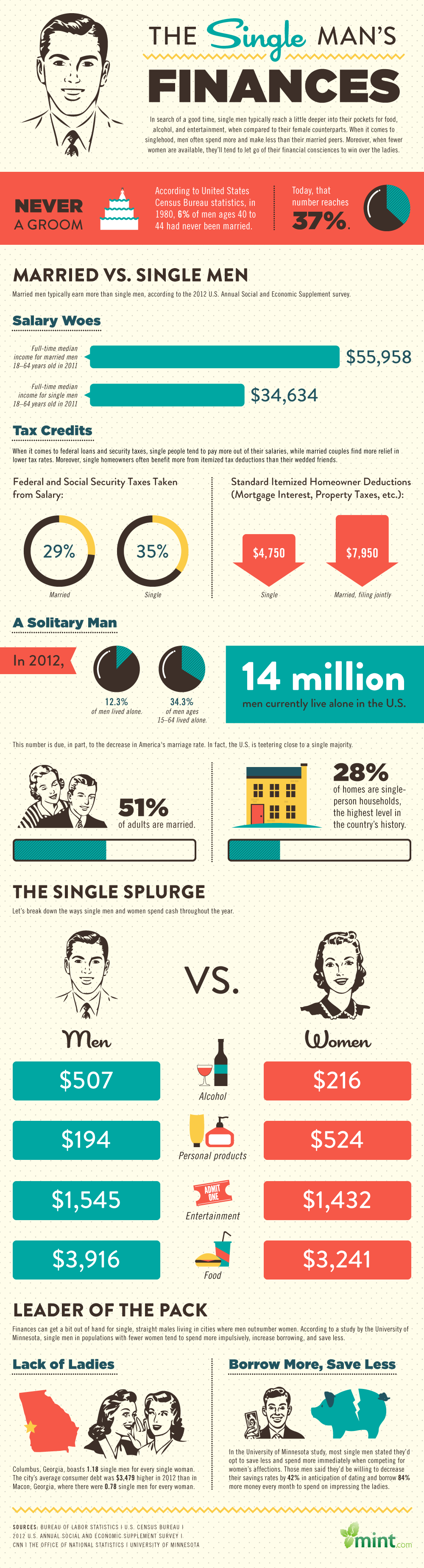 The Single Man's Finances