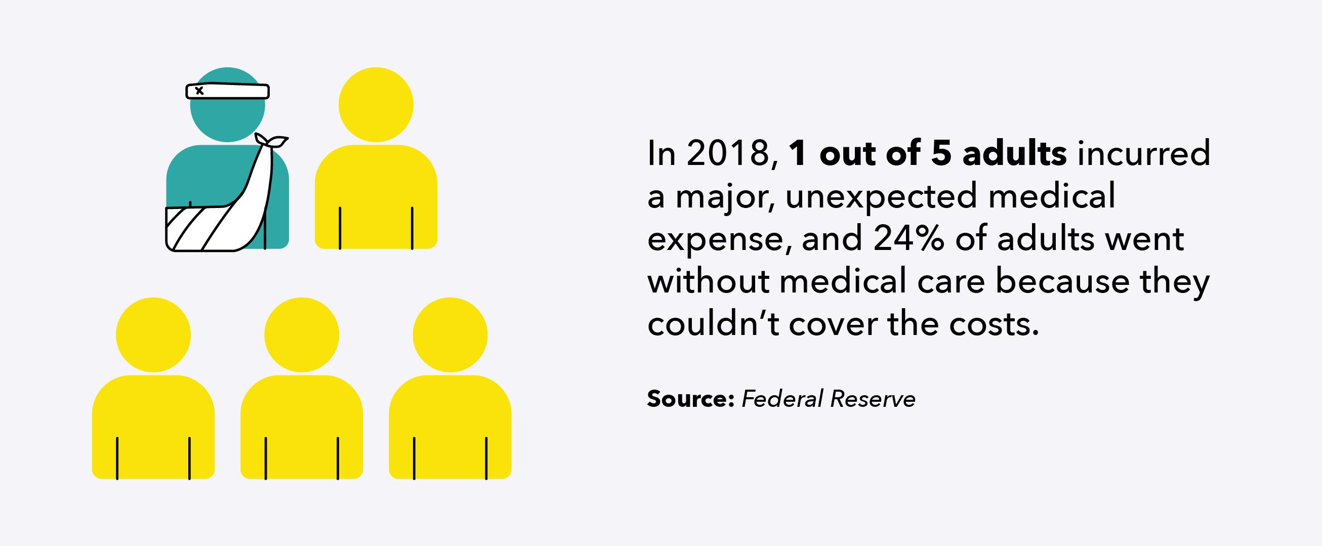 1 iš 5 suaugusiųjų 2018 m. Patyrė didelių medicinos išlaidų