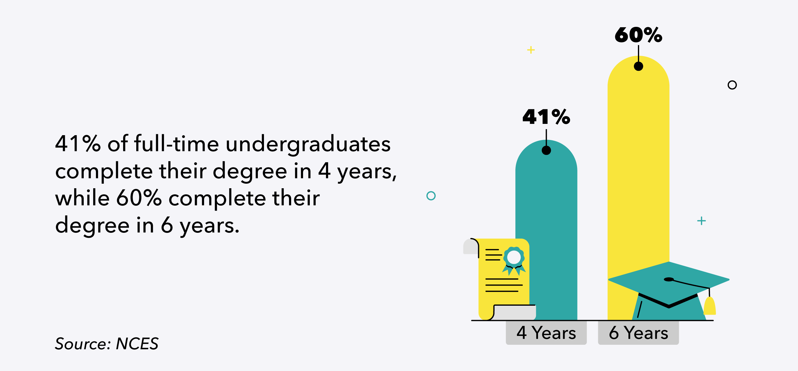 41% of full-time undergraduates complete their degree in 4 years, while 60% take 6 years.