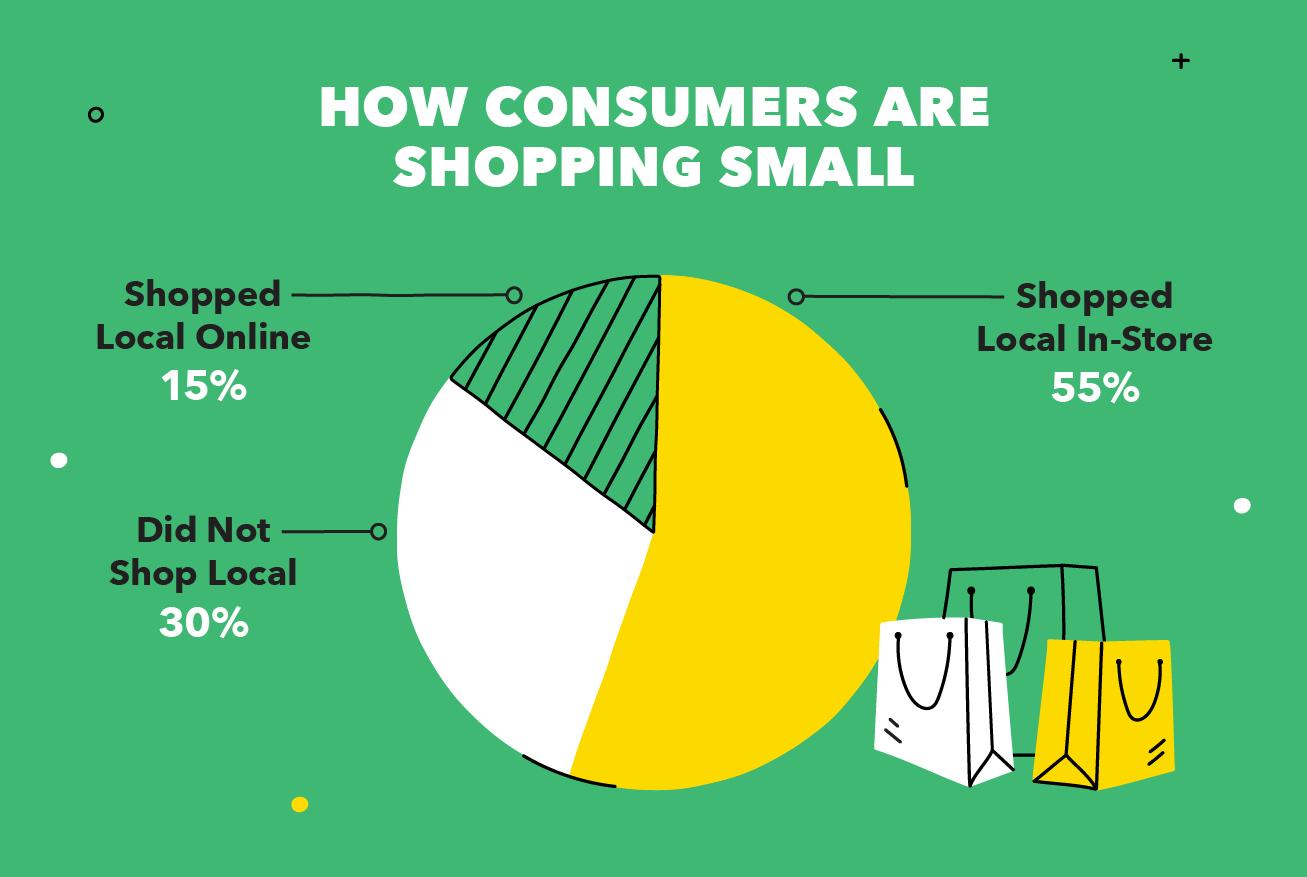 Cómo los consumidores compran pequeños