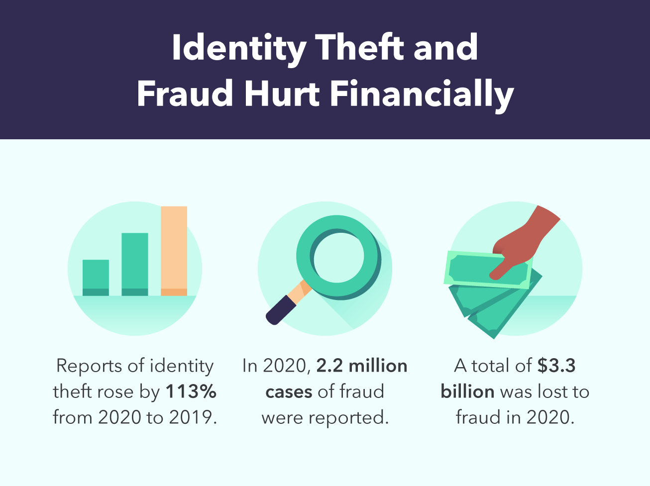 Identity theft-fraud-hurting financially