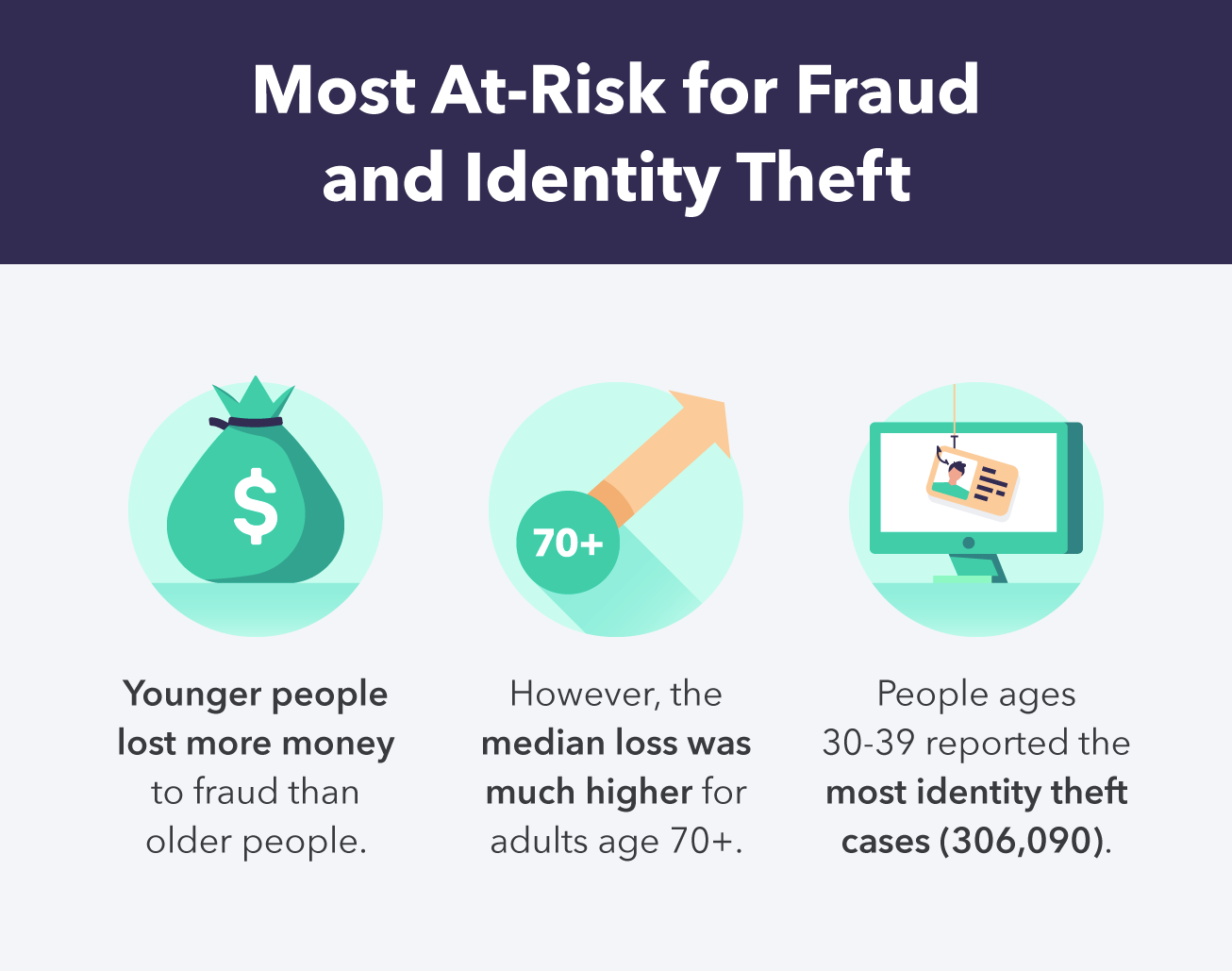 most vulnerable-fraud-identity theft