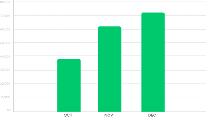 large bar graph with green bars representing October, November, and December